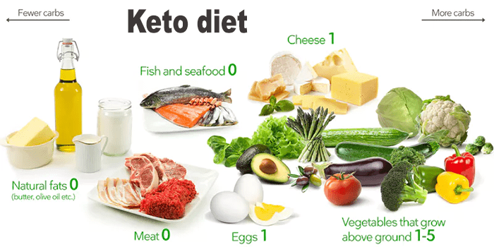 Keto diet will be easy to accept