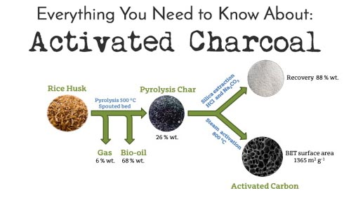 History of Activated Charcoal